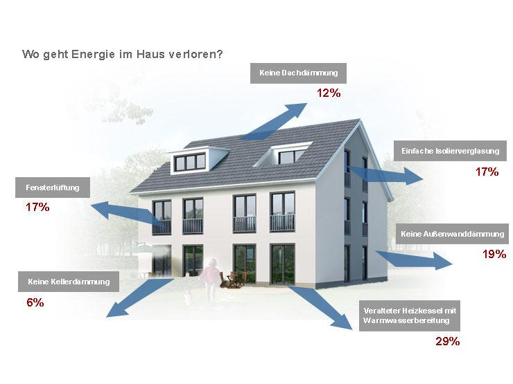 Förderung von Energieberatung